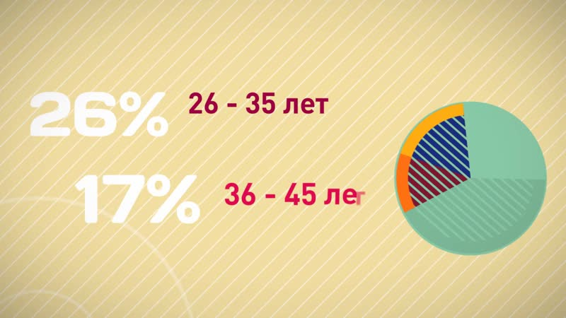 Ролик об интернет зависимости компания Amstel