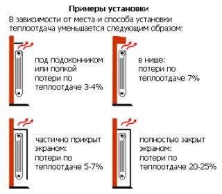 Как показала практика, теплоотдача может уменьшаться вследствии неправильной установки прибора отопления.