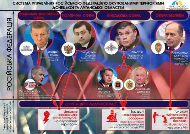 Названы непосредственные кремлевские руководители главарей