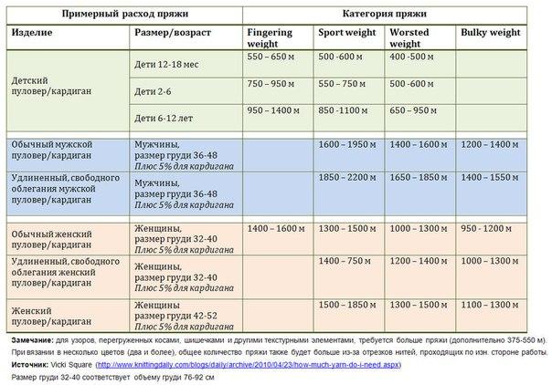 Таблицы расхода пряжи в метрах  TV0v93iMiYA