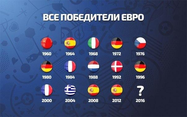 сколько раз россия выигрывала чемпионат мира по футболу