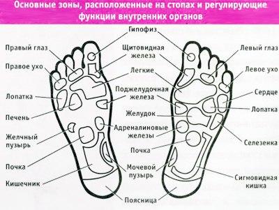Делаем это одной рукой, другой поддерживая ногу.  Далее растираем стопу...  Попробуйте и ваши ноги будут благодарны...