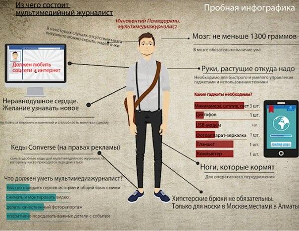 Инфографики своими руками