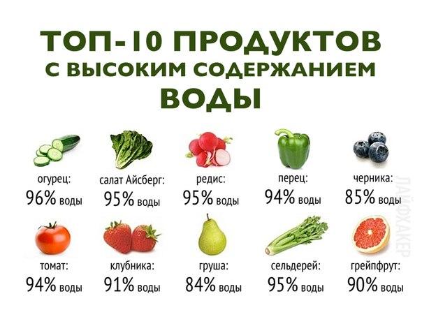 Утоли жажду: Фрукты и овощи с высоким содержанием воды