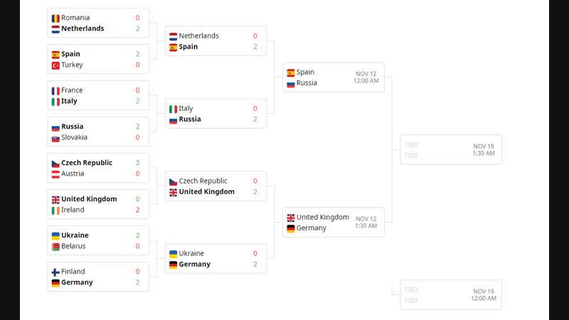 Кубок Европы - Полуфиналы