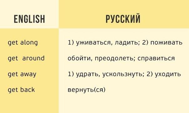 170 английских глаголов, которые пригодятся в разговоре: ↪ Сохраняйте себе!