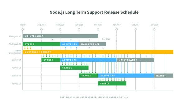 Когда-то PHP, Apache и MySQL в сочетании с JavaScript через AJAX был идеальной парой для веб-разработчика. Однако требования повышались, исходный код разрастался на глазах, нагрузка возрастала и привычные инструменты перестали справляться. В поисках выхода из этой ситуации, светлые головы вспомнили, что сервер можно написать и на JavaScript.  Развитие этой идеи привело к возникновению Node.js: habr.ru/p/311448/.