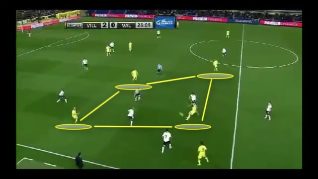 Villarreal v Valencia - Fluidez Posicional
