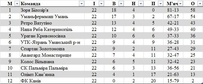 Підсумки обласних чемпіонатів 2013. Північна і Центральна Україна - изображение 17
