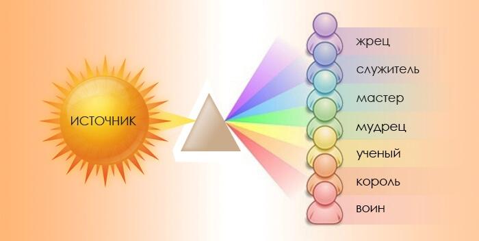 Спектр сущности