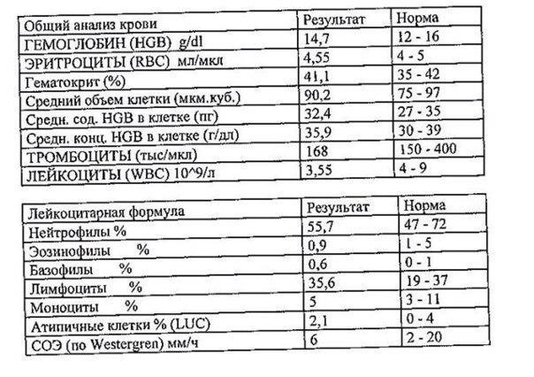 Расшифровка анализа крови на сахар
