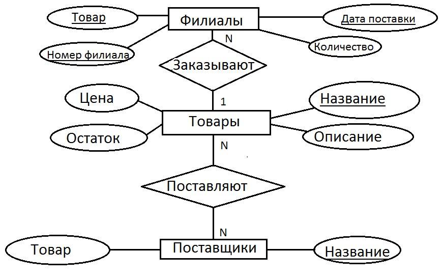Логическое проектирование