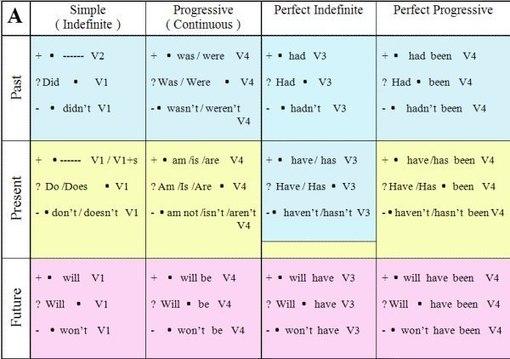 В Английском языке существует 12 времён - Past Simple/Progressive/Perfect/Perfectprogressive , Present...