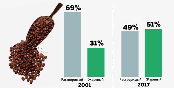 Потребление жареного и растворимого кофе