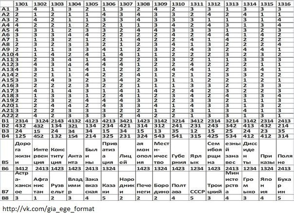 ответы на билеты 22 - 25 по литературе 9 класс 2012