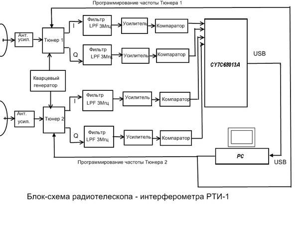 радио телескопа (схема