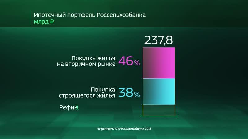 Россия 24 Ипотечное кредитование в Россельхозбанке