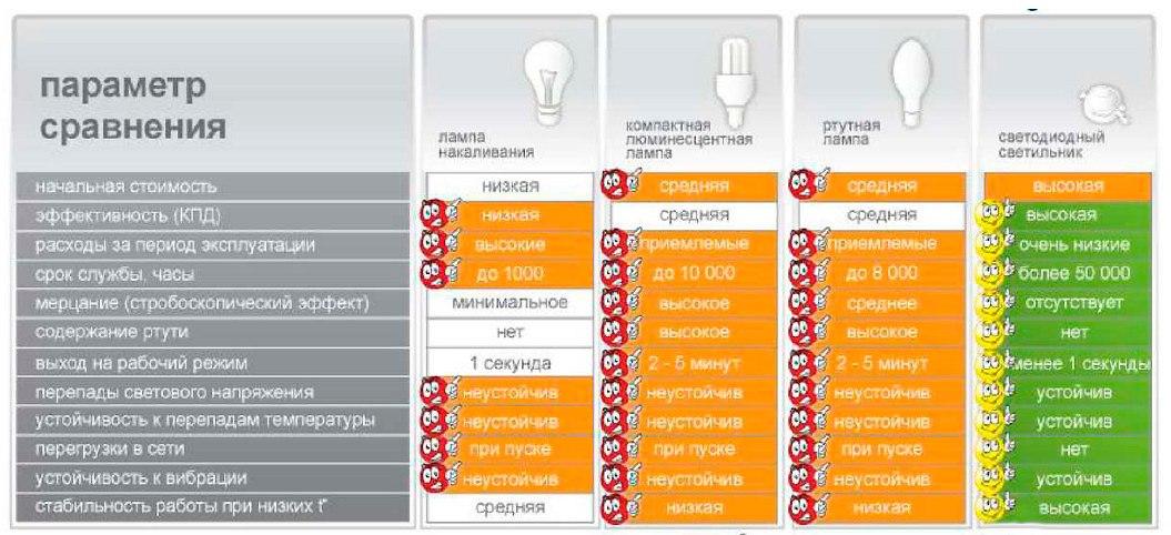 сравнение со светодиодными лампами