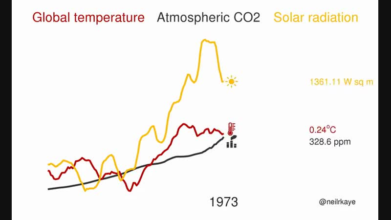 Www.reddit.com/r/dataisbeautiful/comments/9p81d4/temperature_atmospheric_co2_and_solar_radiation/