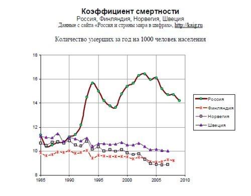 Коэффициент смертности. Россия, Финляндия, Норвегия, Швеция. 2010