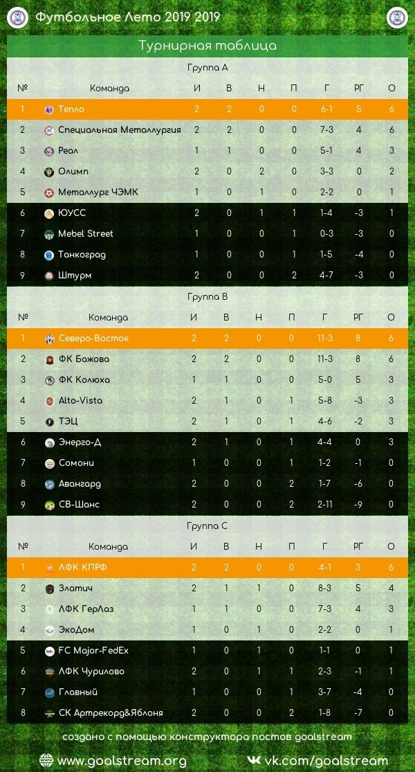 Вторая победа ЛФК КПРФ!