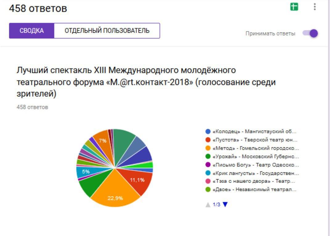 Март-контакт-2018. Голосование в Интернете