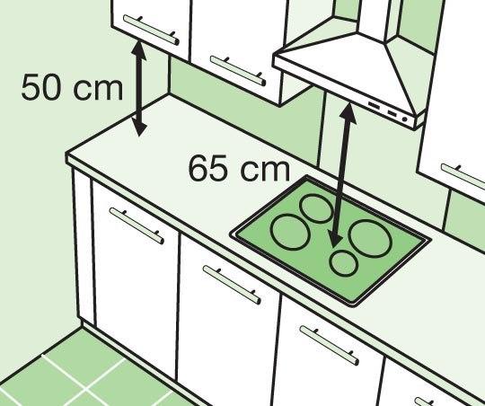 Полезные советы при планировке кухни Иллюстрация 1. Навесные шкафы устанавливайте на минимальном расстоянии от 50 до 70 см от рабочей поверхности. Вытяжку рекомендуется устанавливать на расстоянии 65 см (для электроплит), 75 см (для газовых плит) для хорошей циркуляции воздуха и быстрого исчезновения дыма. Иллюстрация 2. В случае параллельного типа кухни, оставьте минимальное пространство 1 м 20 см, чтобы иметь возможность доступа к различным предметам и к мебели, а также для свободного…