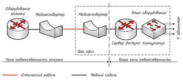 База знаний » Схема