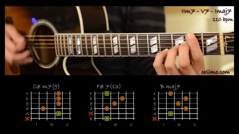 The 2 5 1 progression IIm7 V7 Imaj7 shown in all 12 keys with natural tension tones 9 11 and 13