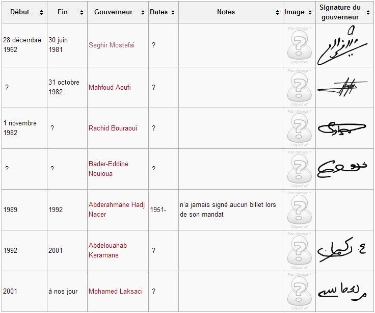 Compléter cette liste des signataires des billets Algériens Blaa5-PTInw