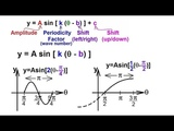 PreCalculus - Trigonometry (31 of 54) The General Equation for Sine and Cosine LeftRight Shift