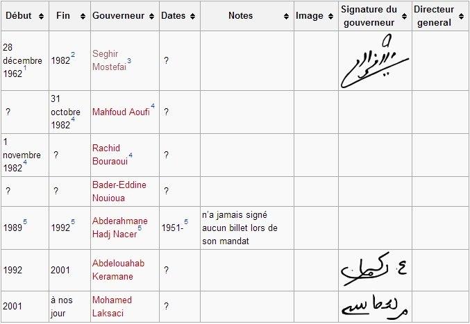 Compléter cette liste des signataires des billets Algériens 5XYnqyiJtn8