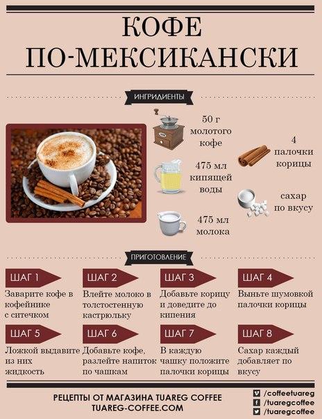 еда ру рецепты кофе