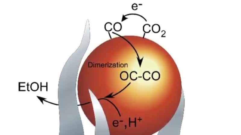 2016 Nano-spike catalysts convert carbon dioxide directly into ethanol (1) (3)