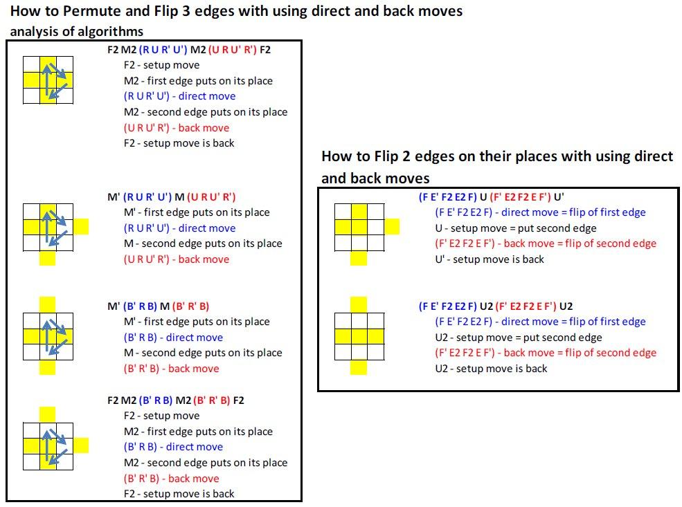 Схема сборки кубика Рубика 3х3