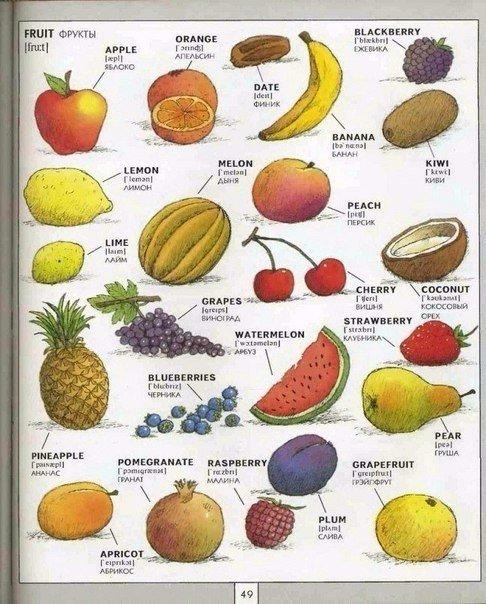 название фруктов на английском языке