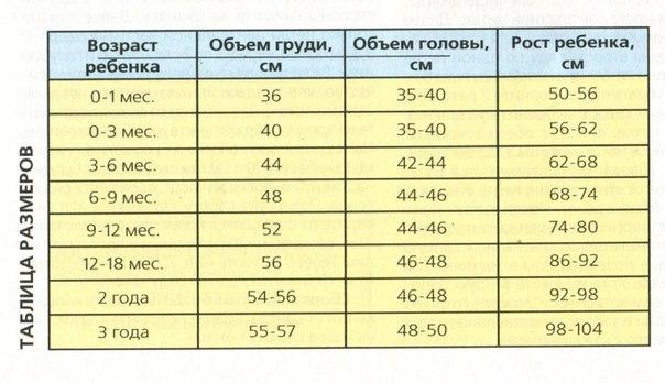 Таблица размеров для детей от 0 до 3-х лет (1 фото) - картинка