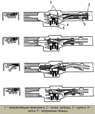 Схема подачи пулемета FN