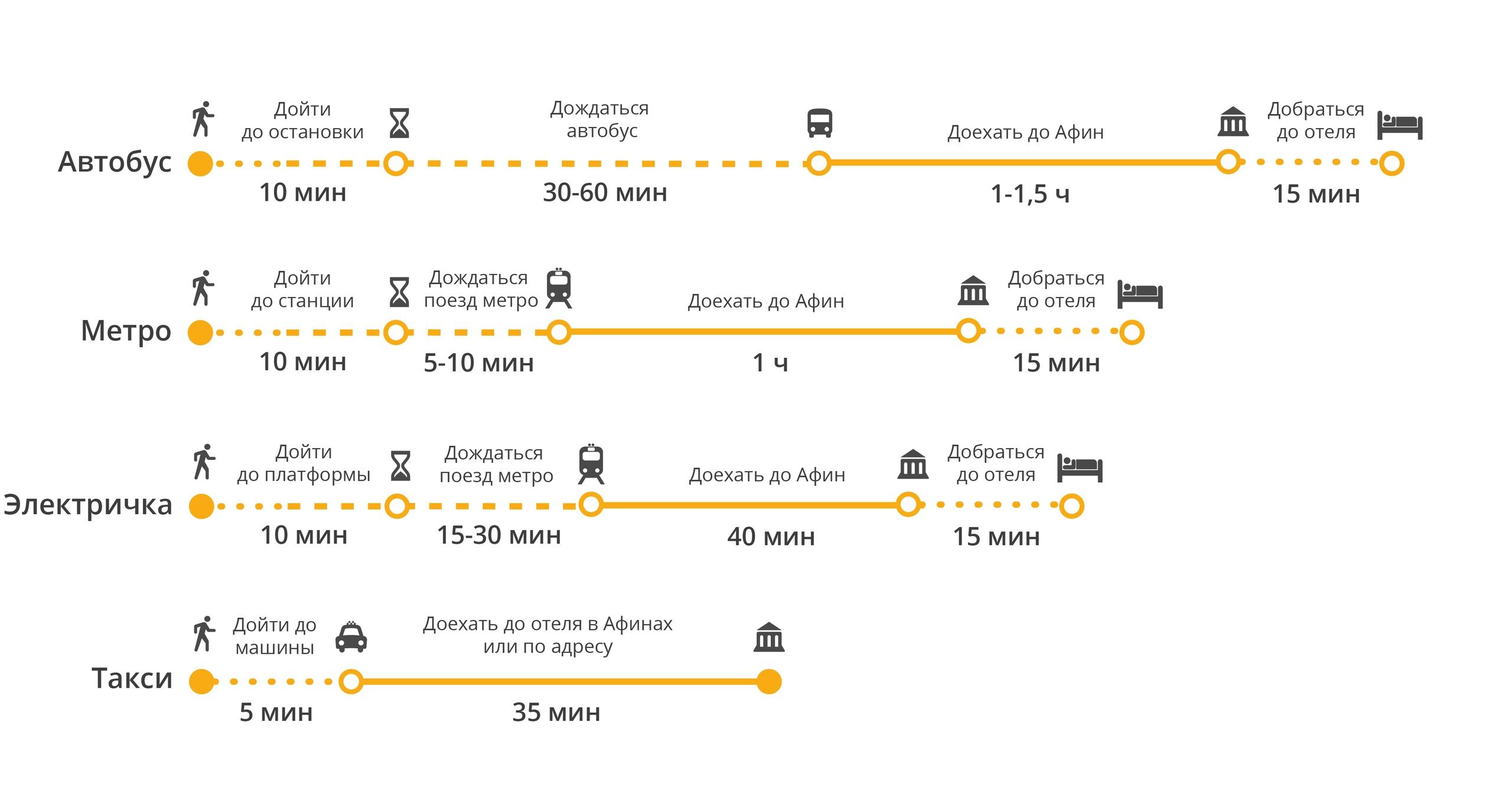 Сравнение способов добраться из аэропорта до центра Афин