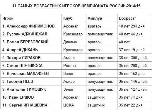 Самые возрастные игроки РФПЛ сезона 14/15