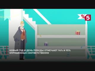 Самые популярные у россиян праздники