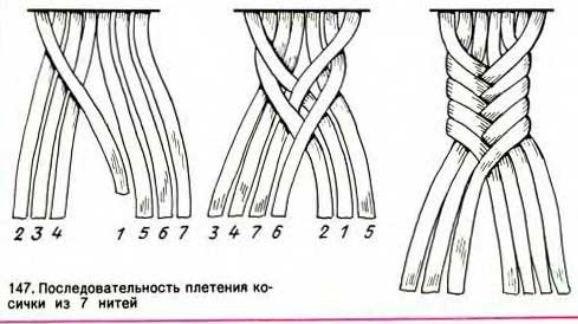 Принцип плетения косички из 7