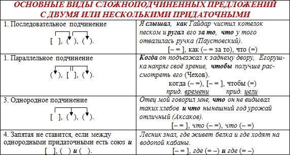 образцы синтаксического разбора сложных предложений - фото 11