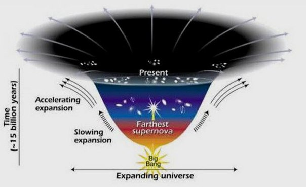 the expanding and accelerating universe essay Why is the universe expanding and accelerating what causes the accelerating expansion of our universe solve that mystery and you reconcile two successful.