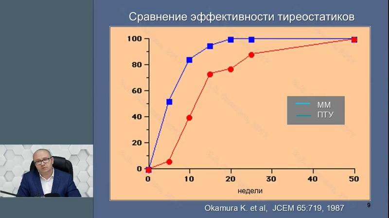 Профессор Слепцов И.В.: Принципы выбора лечебной тактики при диффузном токсическом зобе