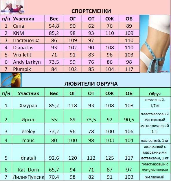программа похудения за две недели