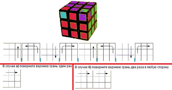 Как перевернуть кубик сам себя в кубике рубике