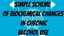 Understand biochemical changes in chronic alcohol use for USMLE step 1