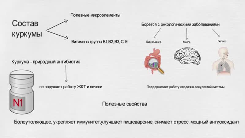 КУРКУМА- ПРИРОДНЫЙ АНТИБИОТИК №1