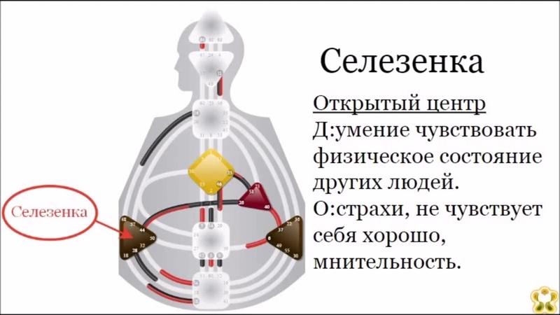 Астродизайн База Центры Здоровая и нездоровая механика